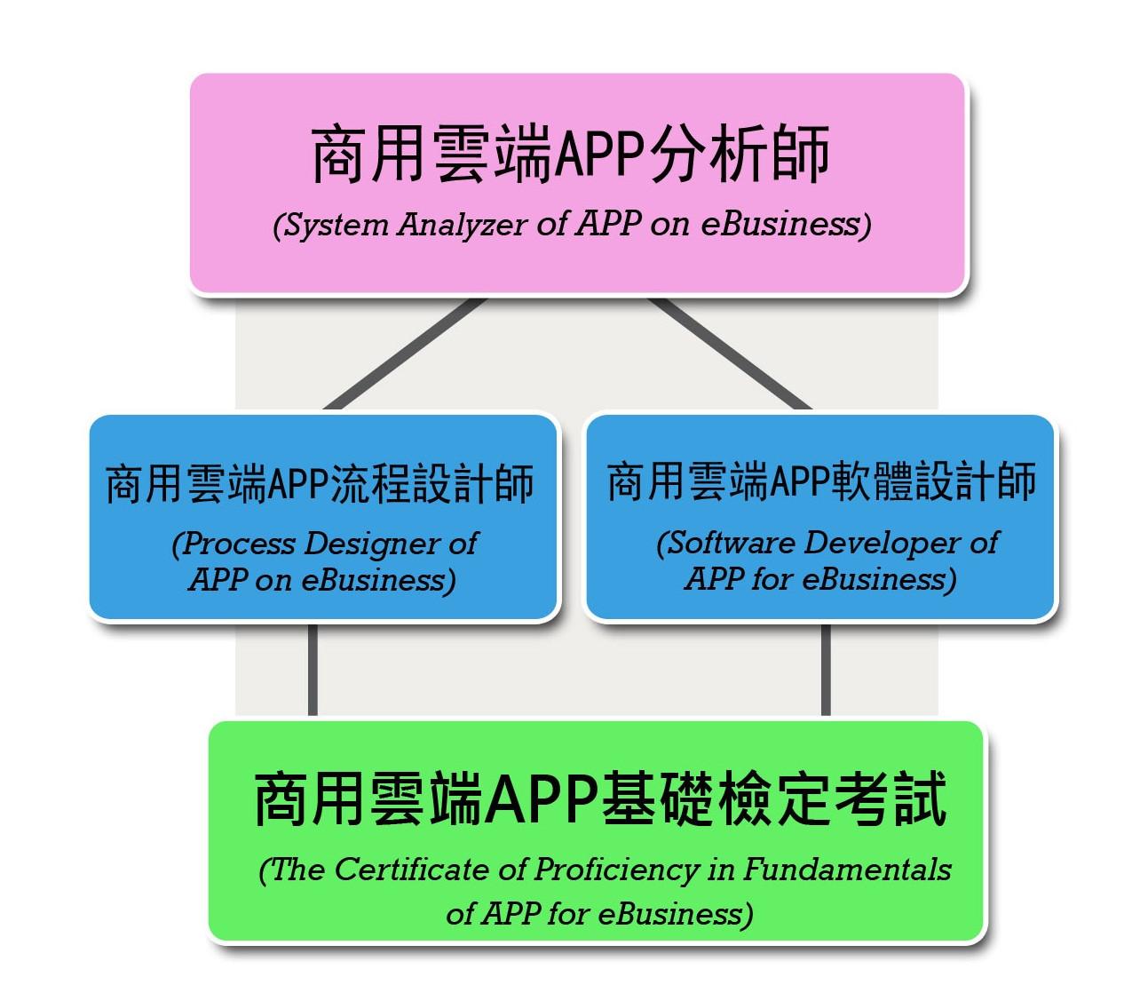 商用雲端APP認證