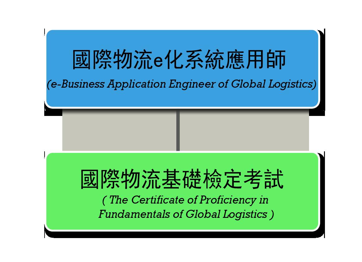 國際物流E化系統認證